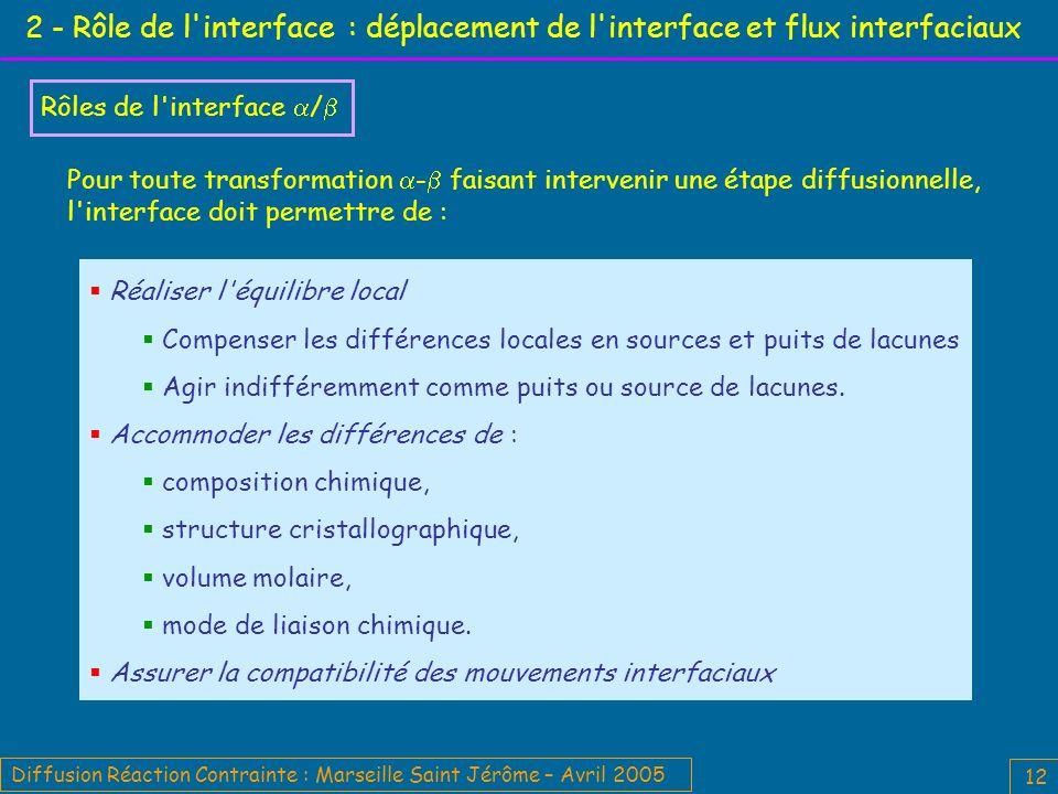 2 - Rôle de l interface : déplacement de l interface et flux interfaciaux
