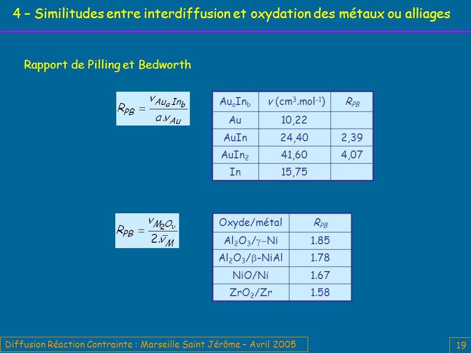 4 – Similitudes entre interdiffusion et oxydation des métaux ou alliages