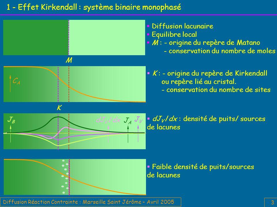 1 - Effet Kirkendall : système binaire monophasé