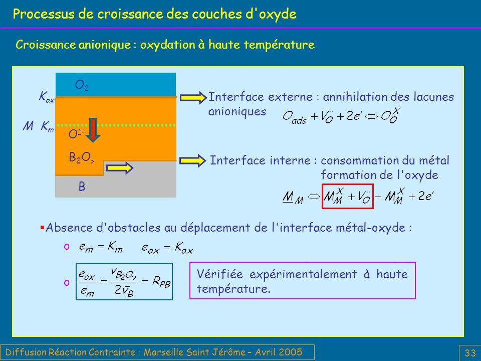 Processus de croissance des couches d oxyde