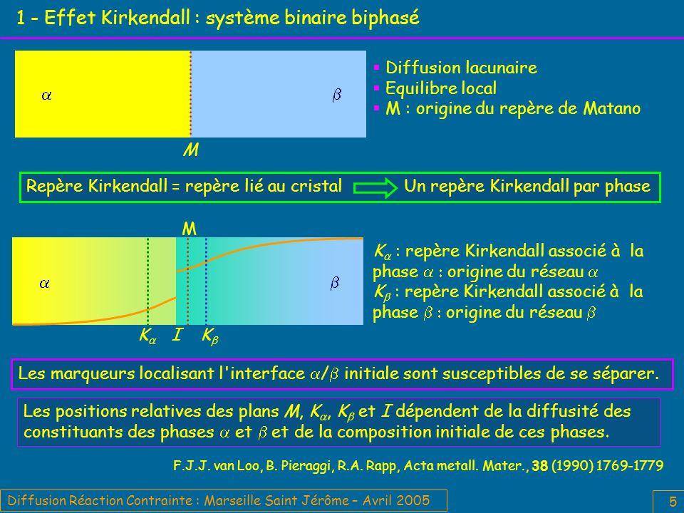 1 - Effet Kirkendall : système binaire biphasé
