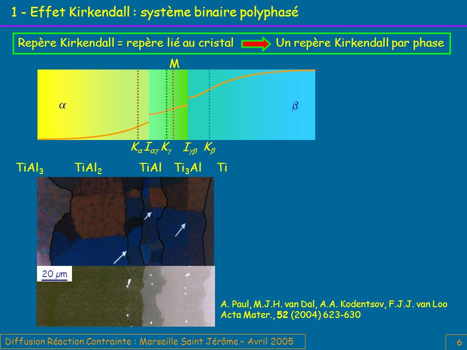 1 - Effet Kirkendall : système binaire polyphasé