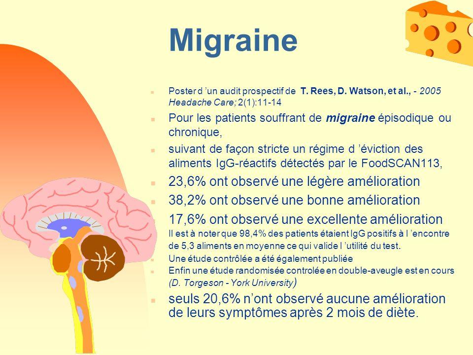 Migraine 23,6% ont observé une légère amélioration