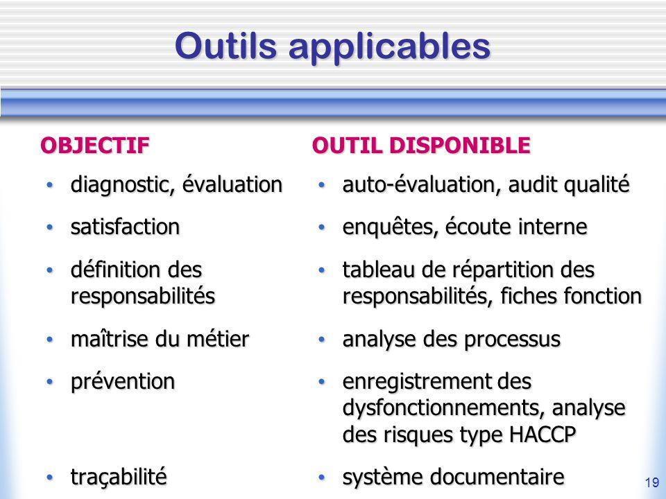 Outils applicables OBJECTIF OUTIL DISPONIBLE diagnostic, évaluation