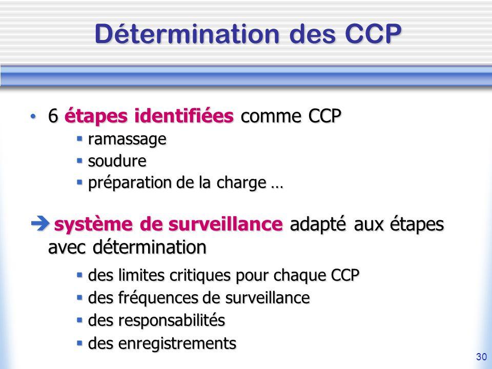 Détermination des CCP6 étapes identifiées comme CCP. ramassage. soudure. préparation de la charge …