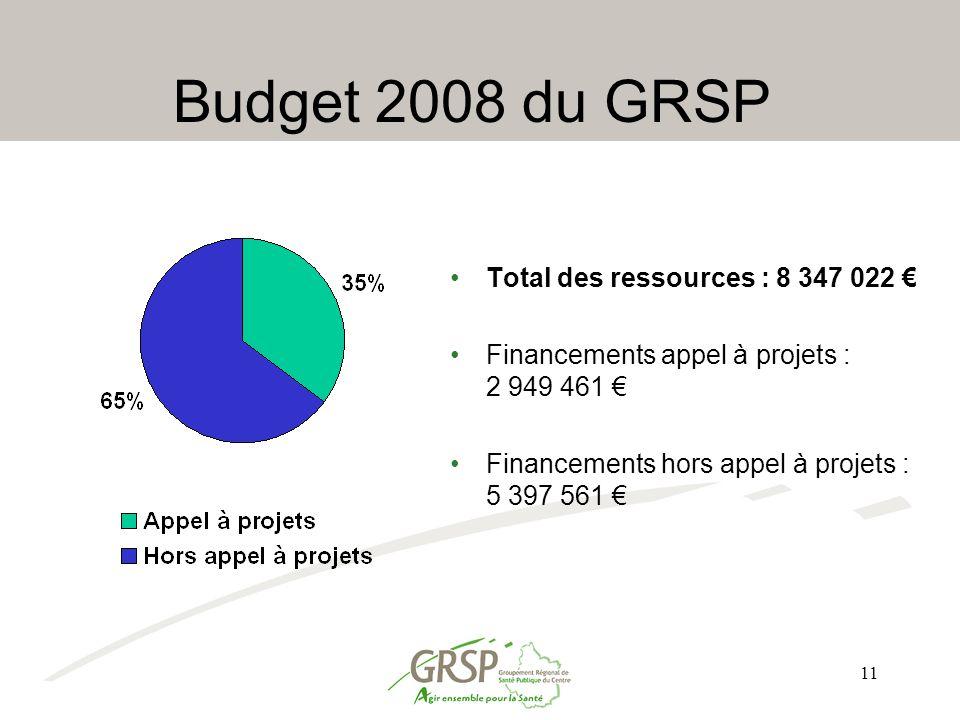 Budget 2008 du GRSP Total des ressources : 8 347 022 €