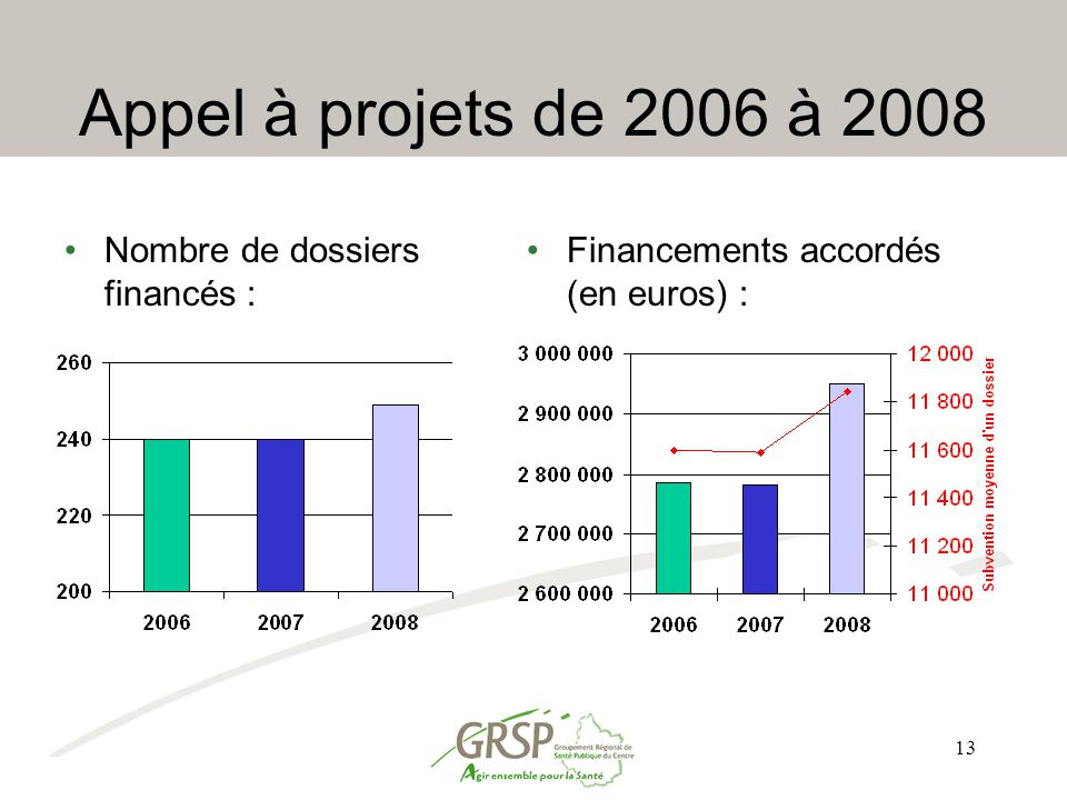 Appel à projets de 2006 à 2008 Nombre de dossiers financés :