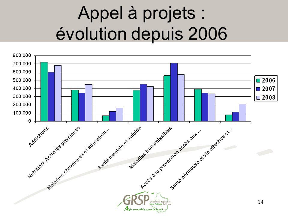 Appel à projets : évolution depuis 2006