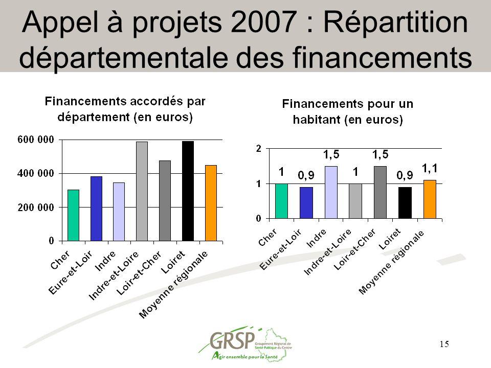Appel à projets 2007 : Répartition départementale des financements
