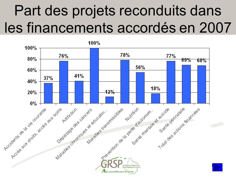 Part des projets reconduits dans les financements accordés en 2007