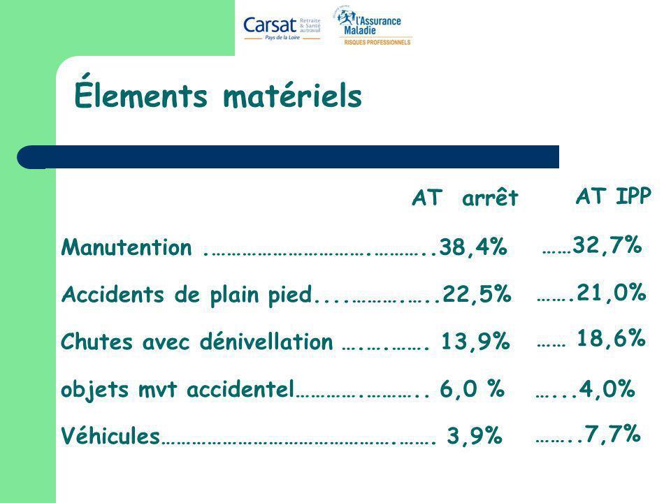 Élements matériels AT arrêt AT IPP ……32,7% …….21,0% …… 18,6% …...4,0%