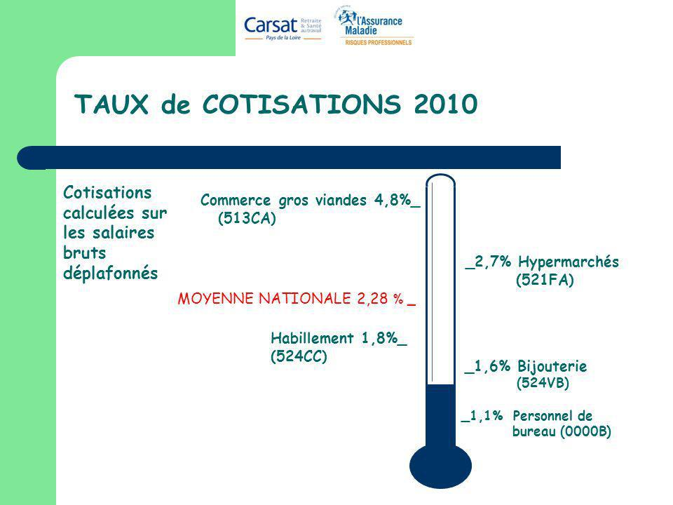 TAUX de COTISATIONS 2010 Cotisations calculées sur les salaires bruts déplafonnés. Commerce gros viandes 4,8%_.
