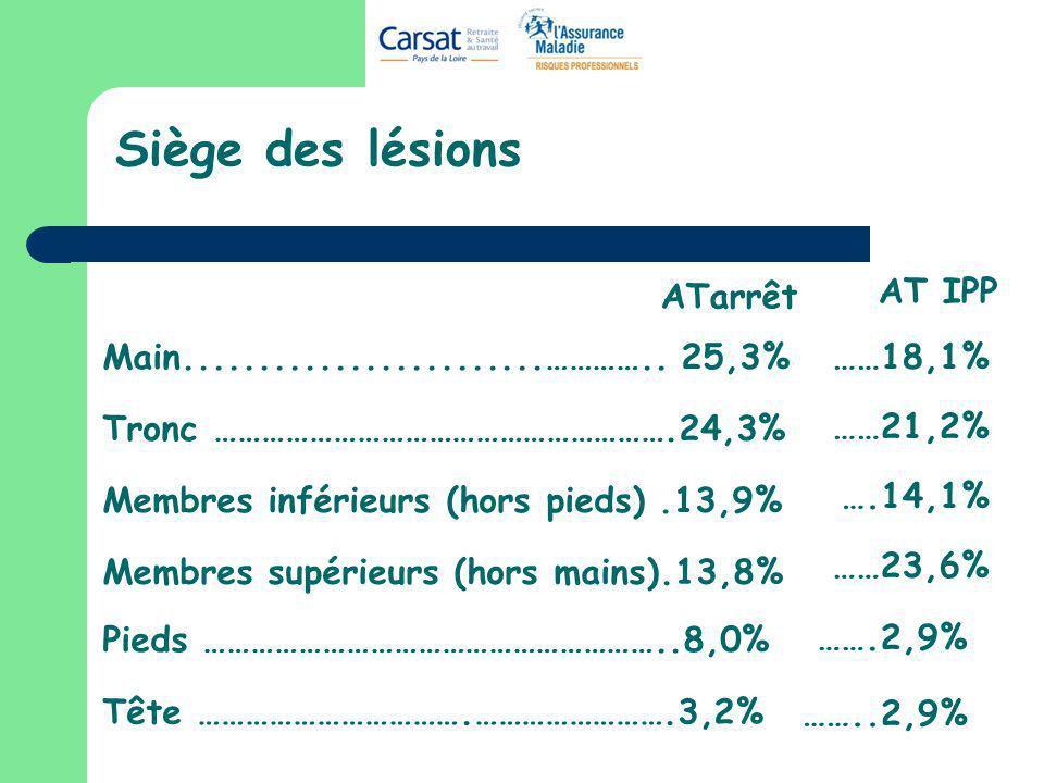 Siège des lésions ATarrêt AT IPP ……18,1% ……21,2% ….14,1% ……23,6%