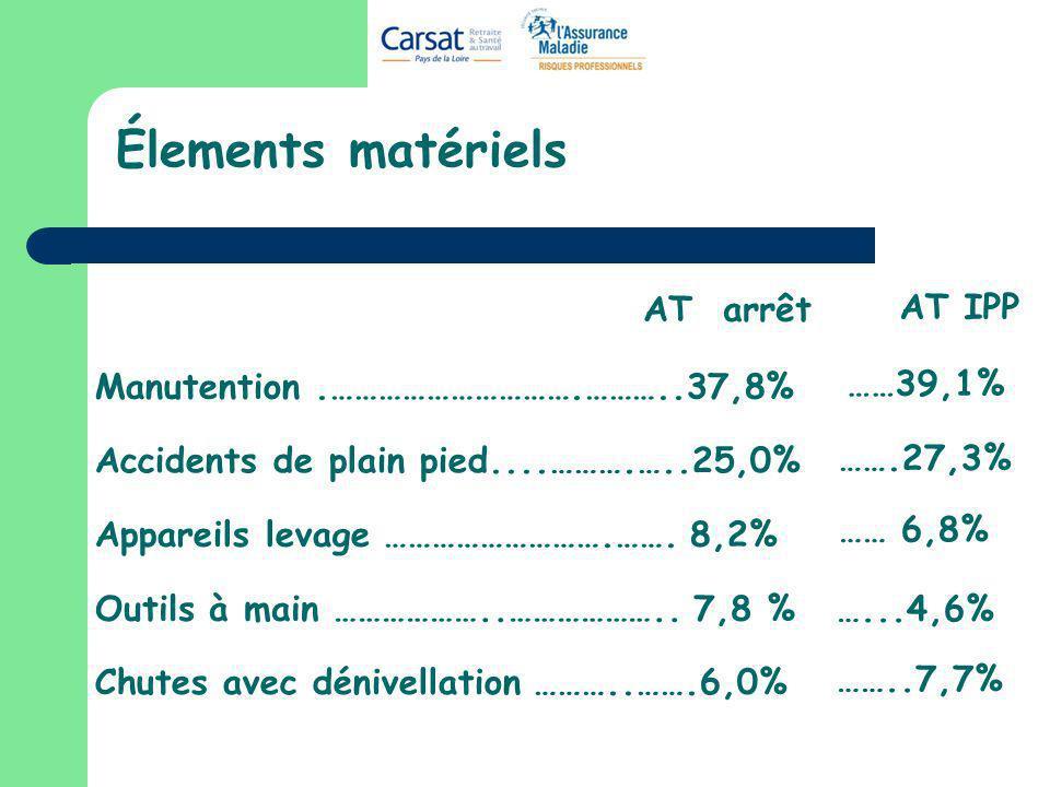 Élements matériels AT arrêt AT IPP ……39,1% …….27,3% …… 6,8% …...4,6%