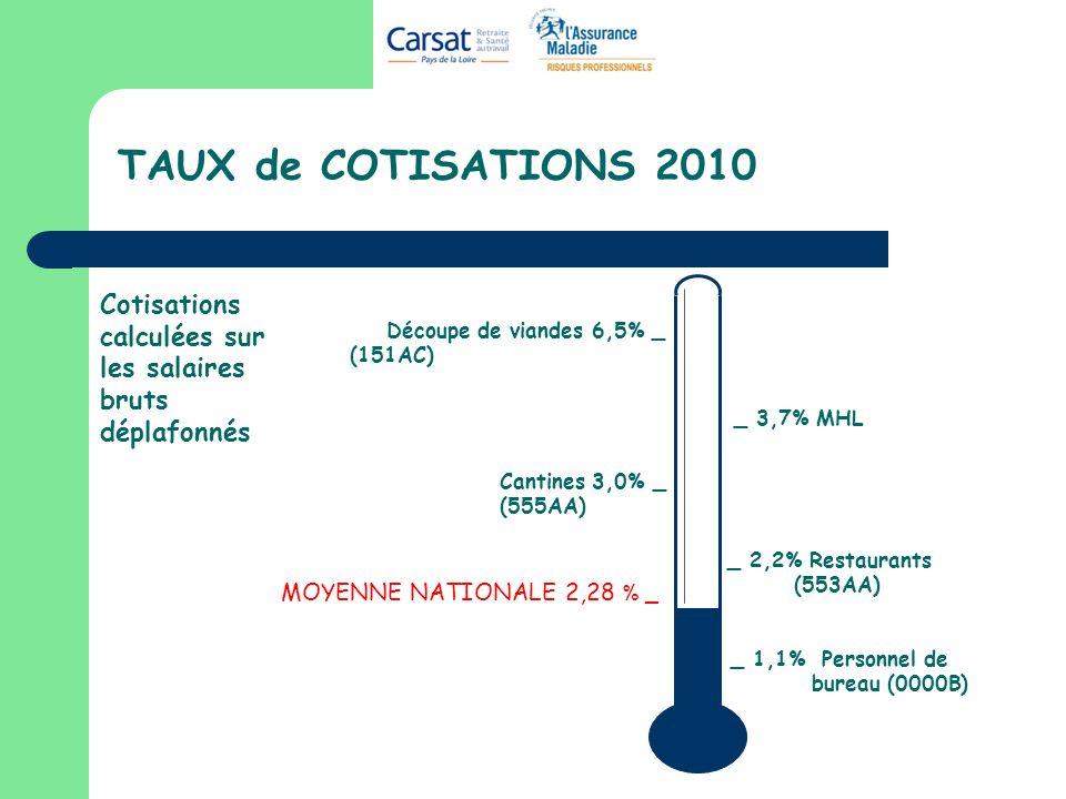 TAUX de COTISATIONS 2010 Cotisations calculées sur les salaires bruts déplafonnés. Découpe de viandes 6,5% _.