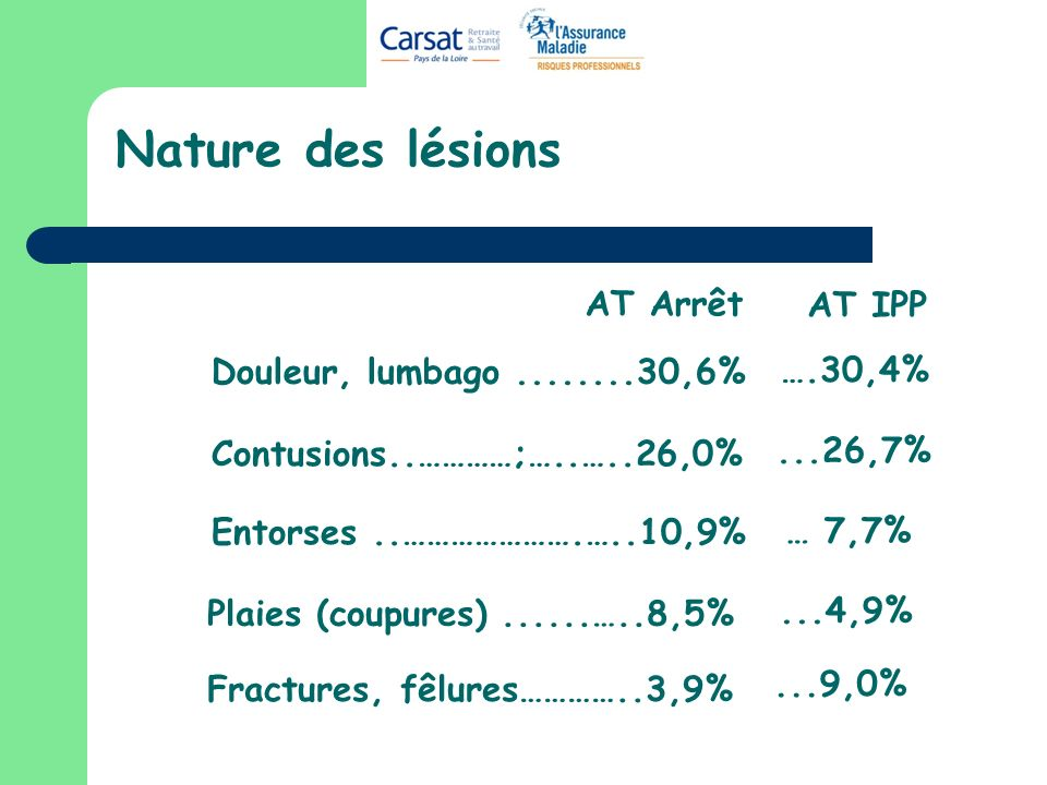 Nature des lésions AT Arrêt AT IPP Douleur, lumbago ........30,6%