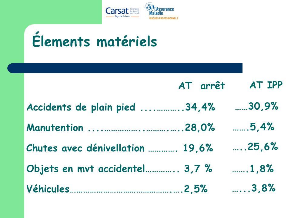 Élements matériels AT arrêt AT IPP ……30,9% …….5,4% …..25,6% …….1,8%