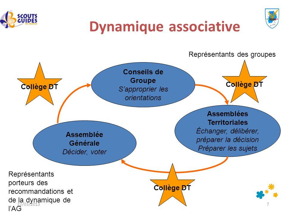 Dynamique associative Assemblées Territoriales