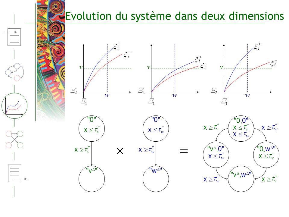   Evolution du système dans deux dimensions t t t t t t t t t t t t