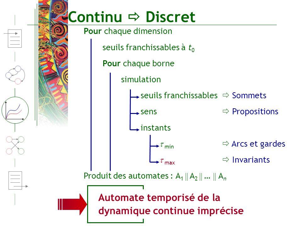 Continu  Discret Pour chaque dimension. seuils franchissables à t0. Pour chaque borne. simulation.
