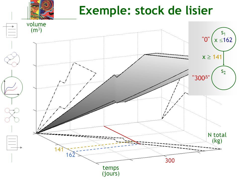 Exemple: stock de lisier
