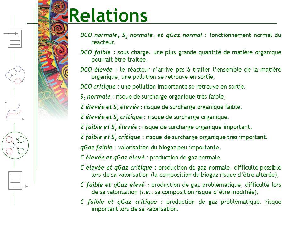 Relations DCO normale, S2 normale, et qGaz normal : fonctionnement normal du réacteur,