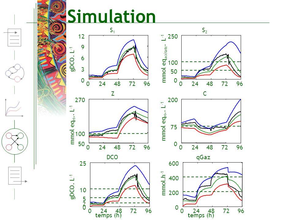 Simulation S1 S2 12 250 9 gDCO. L-1 6 mmol eqacétate. L-1 100 3 50 24