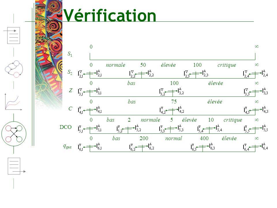Vérification  S1 normale 50 élevée 100 critique  S2 bas 100 élevée 