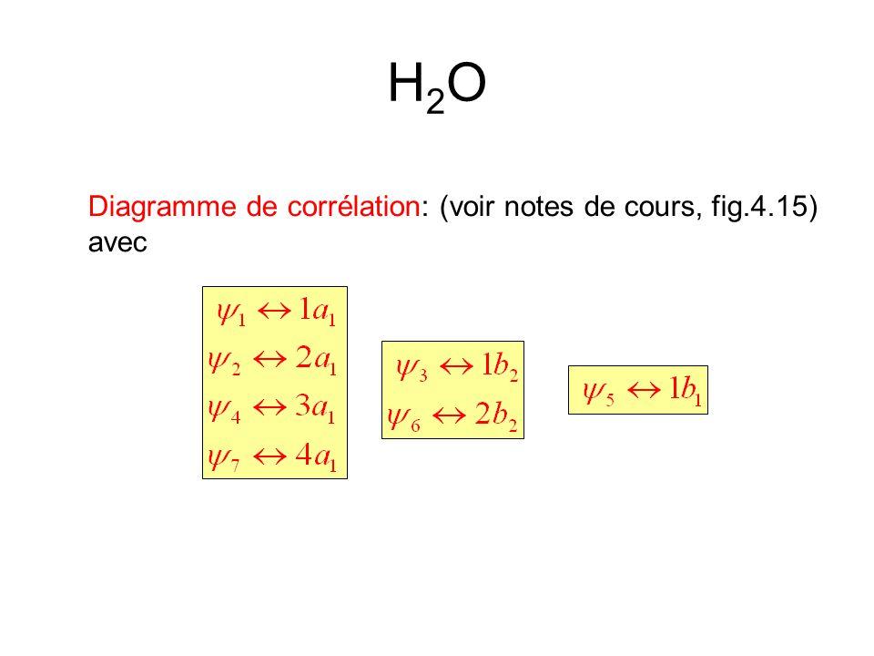H2O Diagramme de corrélation: (voir notes de cours, fig.4.15) avec