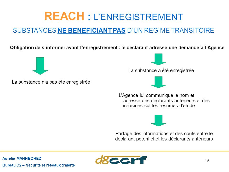 REACH : L'ENREGISTREMENT