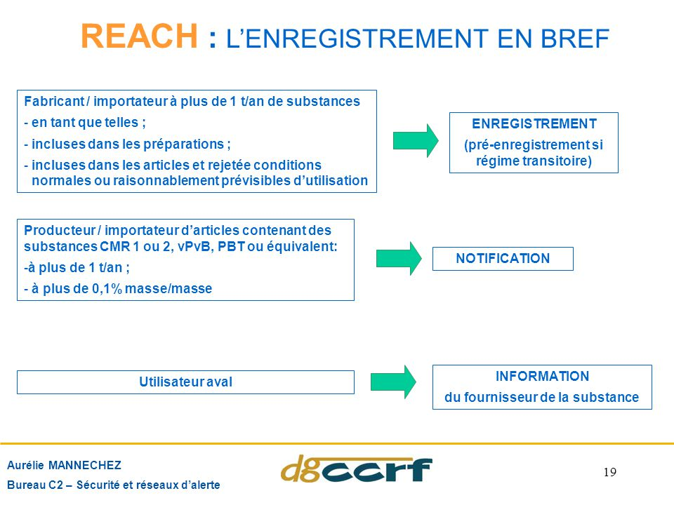 REACH : L'ENREGISTREMENT EN BREF