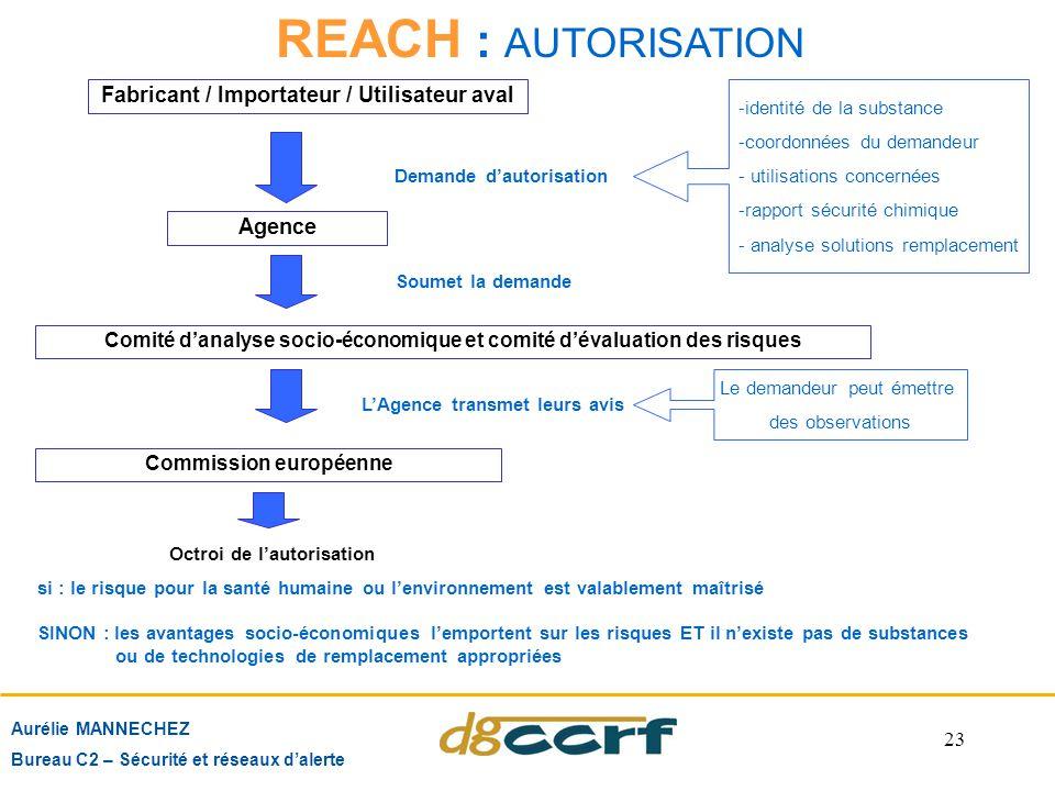 Fabricant / Importateur / Utilisateur aval Demande d'autorisation