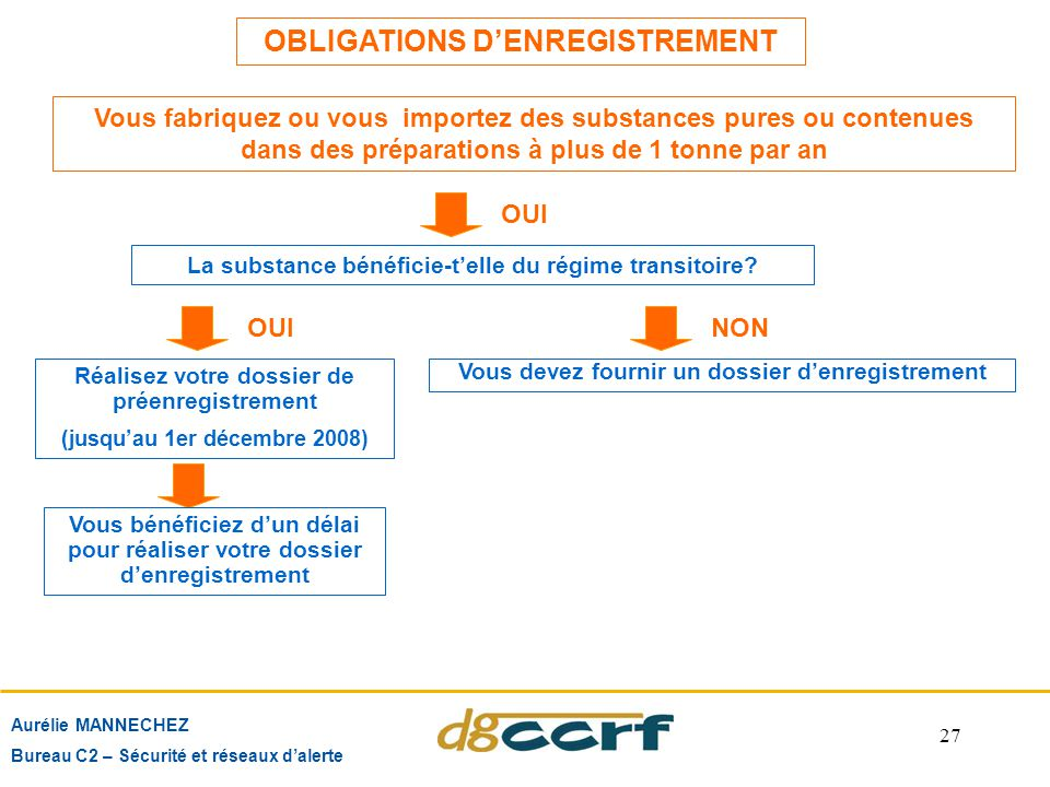 OBLIGATIONS D'ENREGISTREMENT