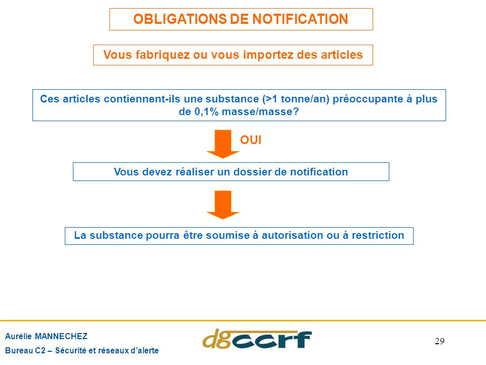 OBLIGATIONS DE NOTIFICATION