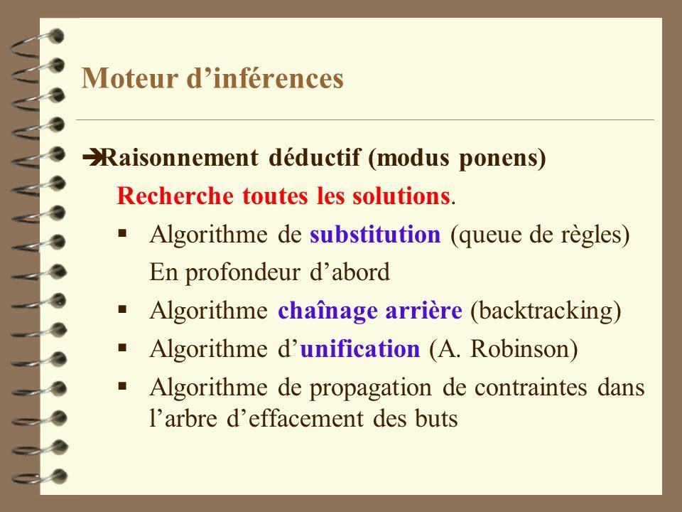 Moteur d'inférences Raisonnement déductif (modus ponens)