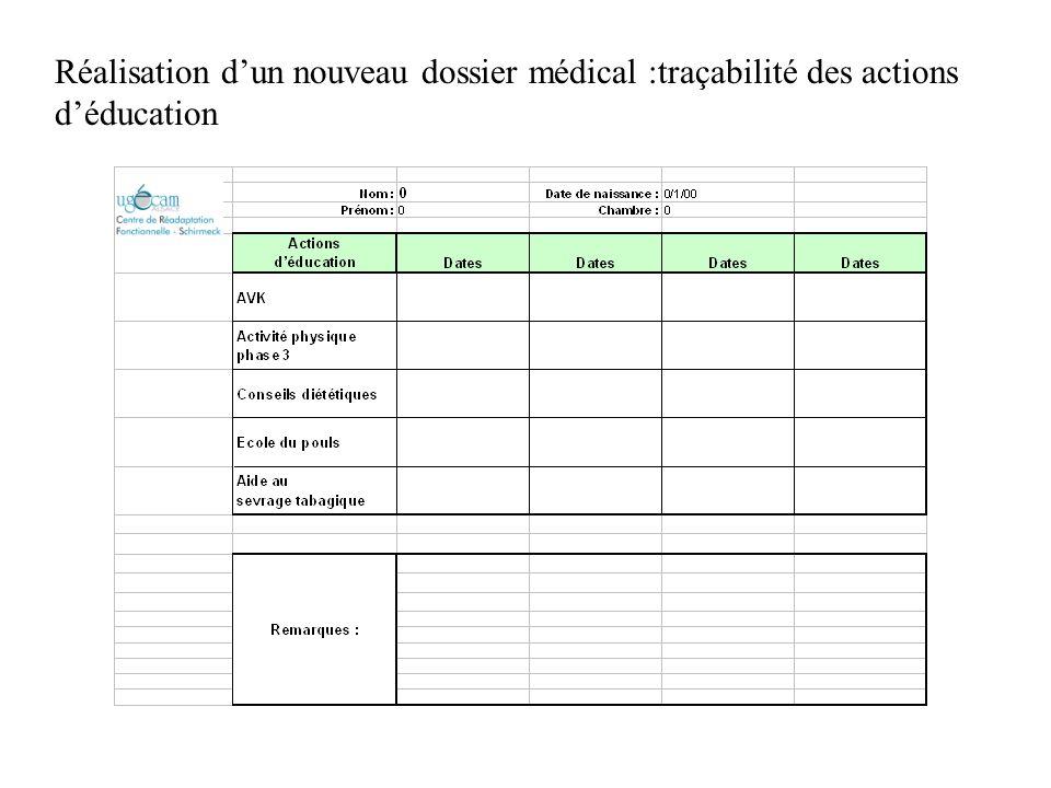 Réalisation d'un nouveau dossier médical :traçabilité des actions d'éducation