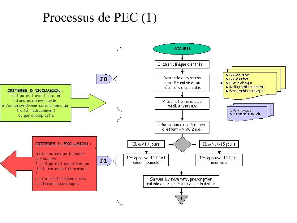 Processus de PEC (1) CRITERES D 'INCLUSION :