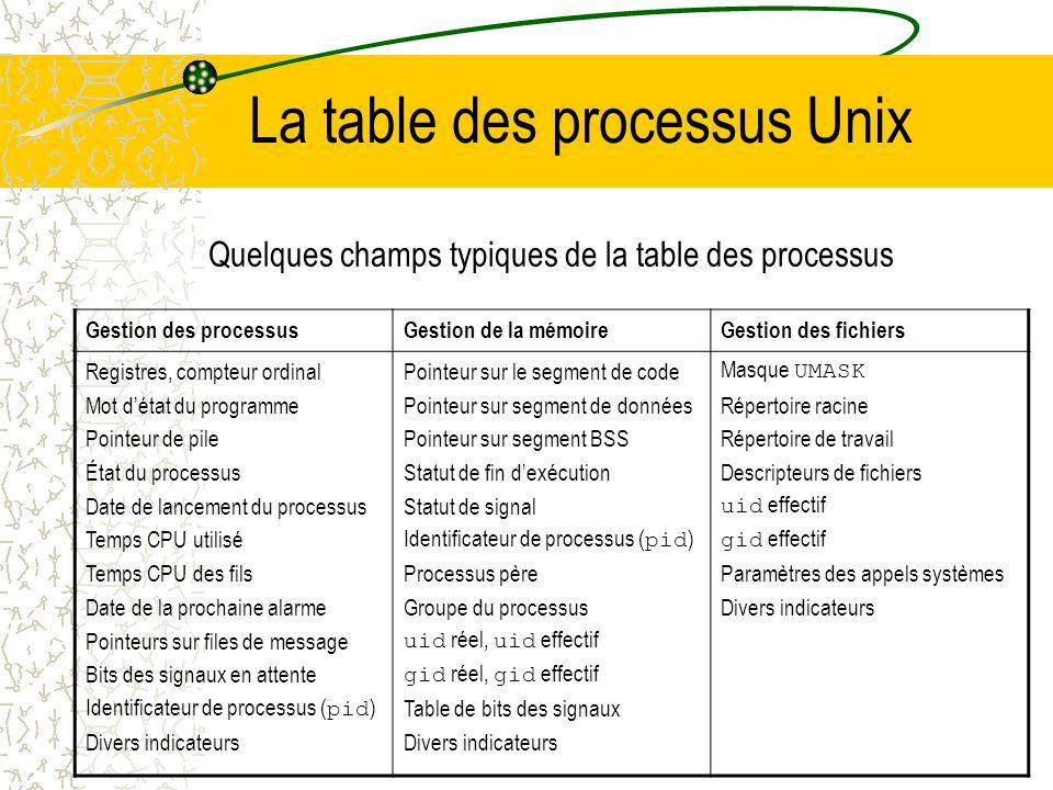 La table des processus Unix