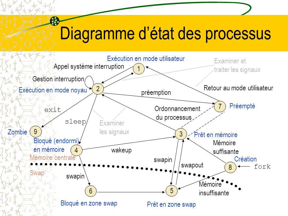 Diagramme d'état des processus