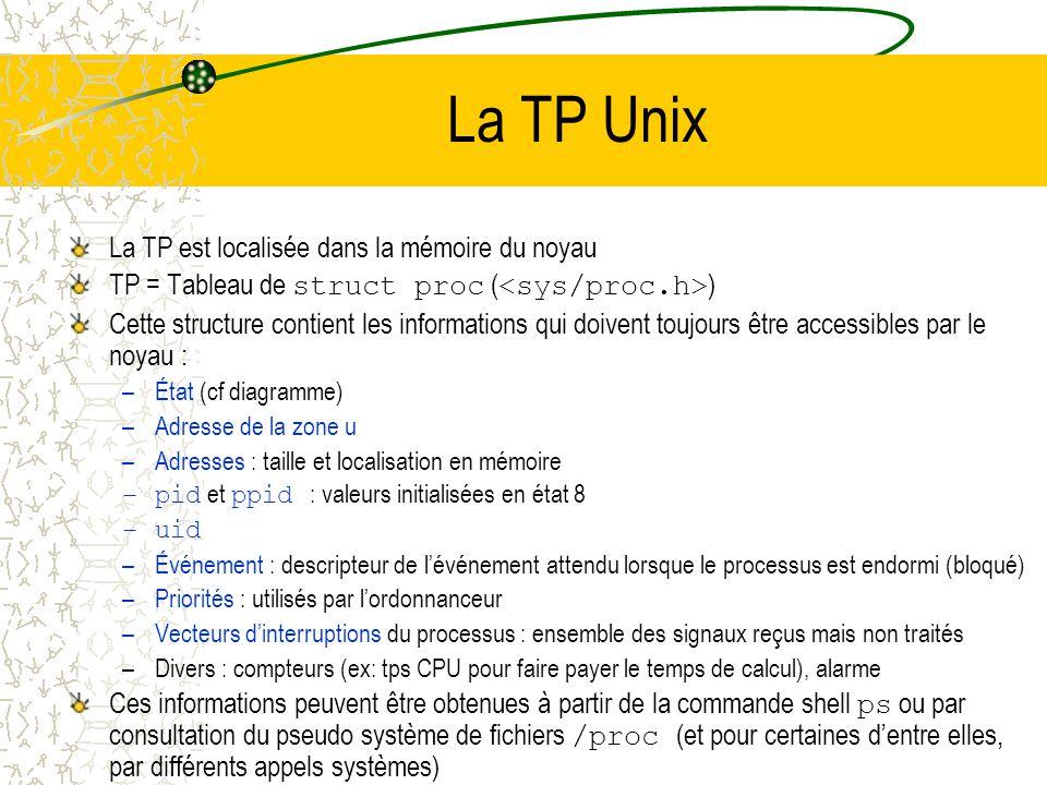 La TP Unix La TP est localisée dans la mémoire du noyau