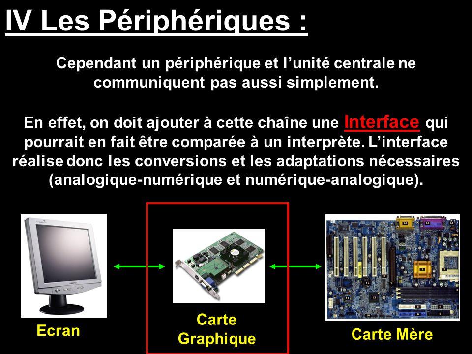 IV Les Périphériques : Cependant un périphérique et l'unité centrale ne communiquent pas aussi simplement.
