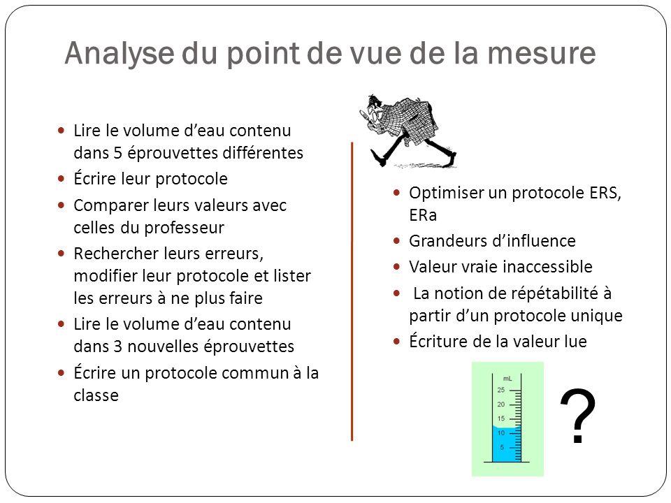 Analyse du point de vue de la mesure