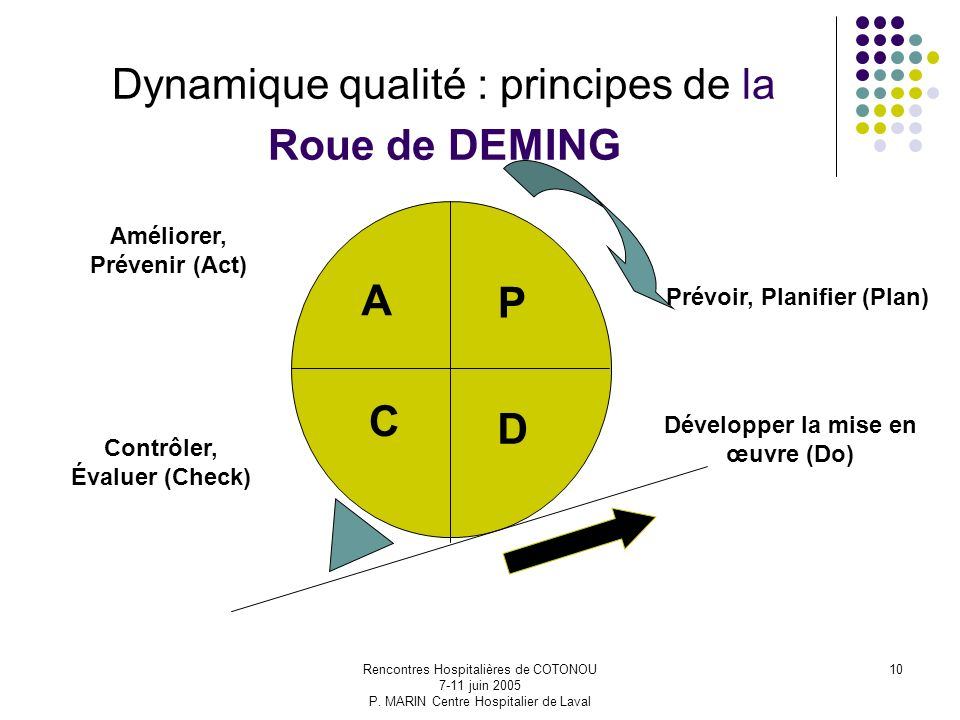 Dynamique qualité : principes de la Roue de DEMING