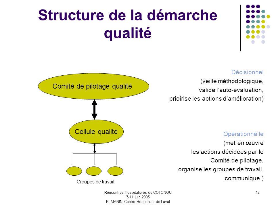 Structure de la démarche qualité