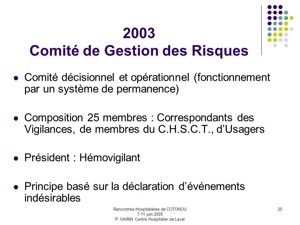 2003 Comité de Gestion des Risques