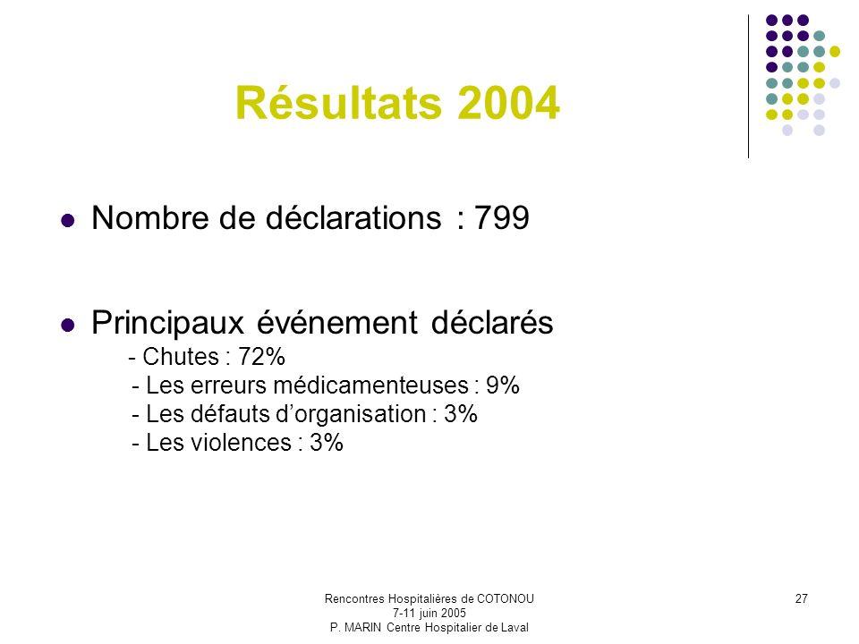 Résultats 2004 Nombre de déclarations : 799
