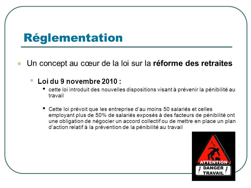 Réglementation Un concept au cœur de la loi sur la réforme des retraites. Loi du 9 novembre 2010 :