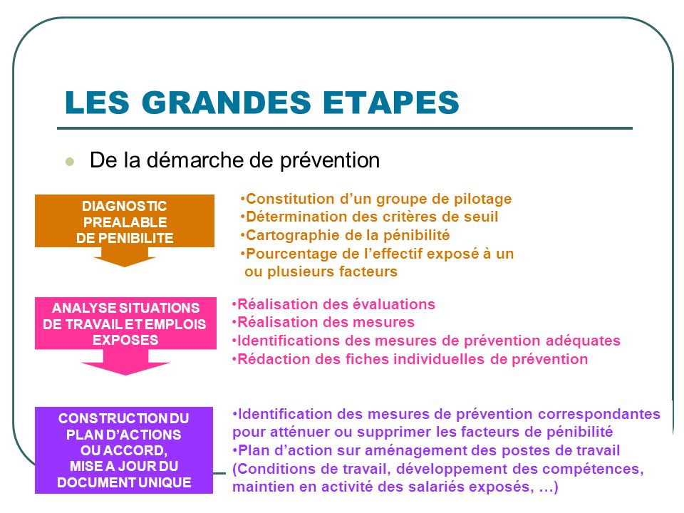 CONSTRUCTION DU PLAN D'ACTIONS
