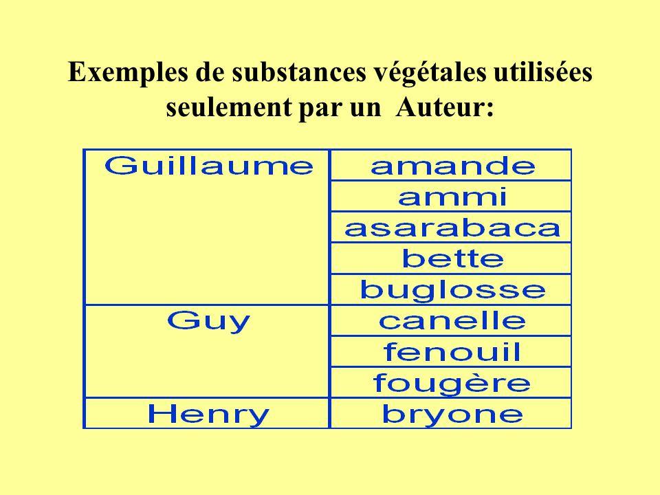 Exemples de substances végétales utilisées seulement par un Auteur: