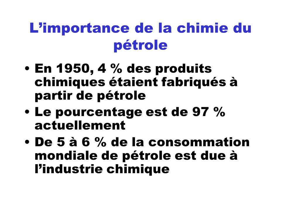 L'importance de la chimie du pétrole